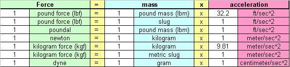 Force units chart