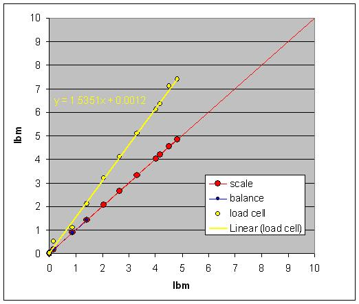 Load cell cal results